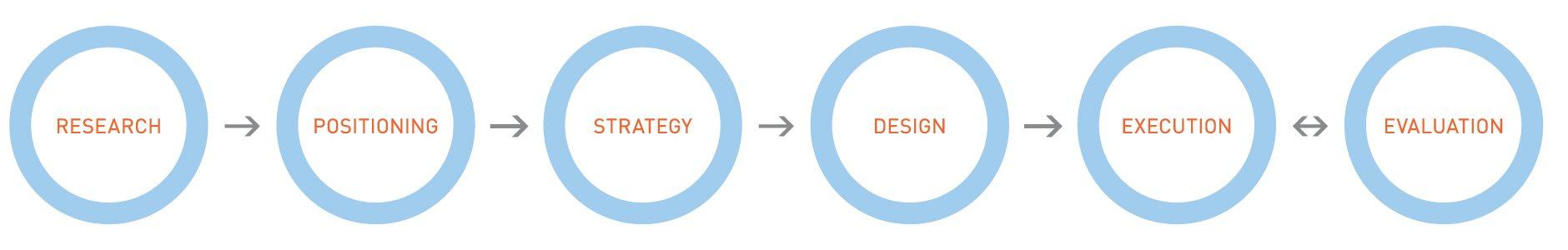 LAInc_six_step_methodology'